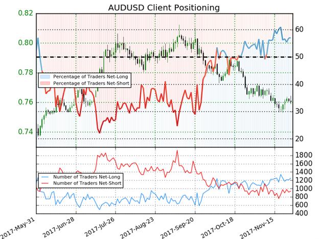 AUD/USD IG Client Sentiment