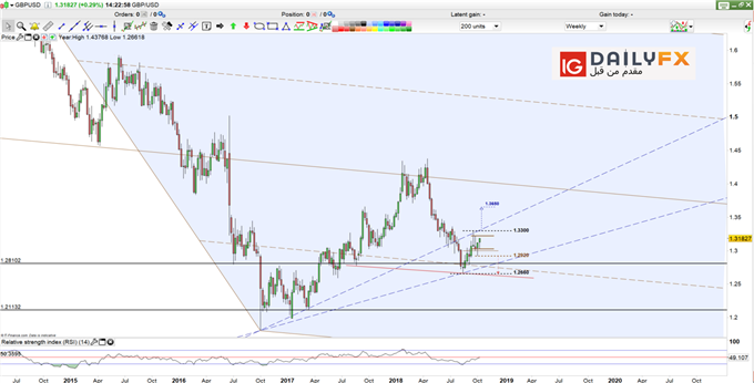GBP/USD prices weekly chart