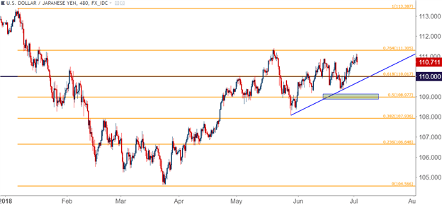 US Dollar Back-and-Forth Start to Q3, EUR/USD Tests Key Resistance