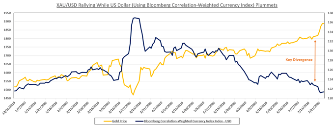 Gold Price Outlook Bullish on FOMC Rate Decision & US Relief Bill