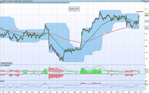 Operación de mercados: Largo USD/JPY buscando ruptura de nivel de resistencia inicial utilizando Canales de Donchian