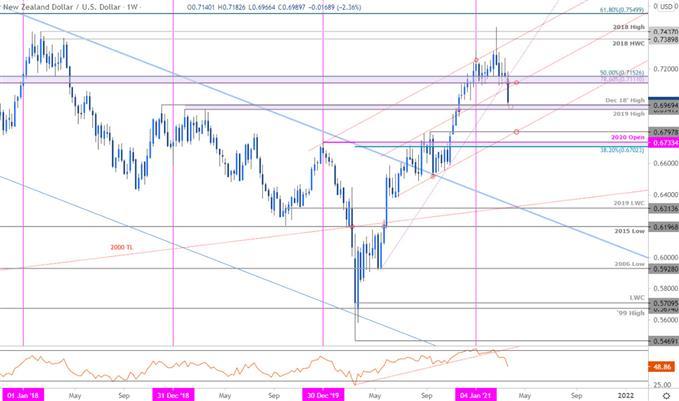 Grafik Harga Dolar Selandia Baru - NZD / USD Mingguan - Kiwi Trade Outlook - Prakiraan Teknis
