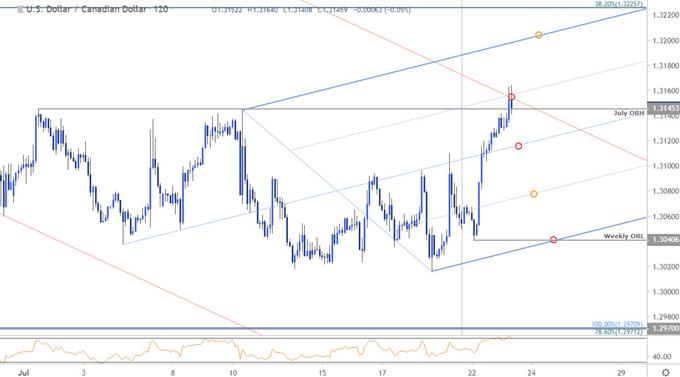 USD/CAD Price Chart - US Dollar vs Canadian Dollar 120minute - Loonie Technical Outlook
