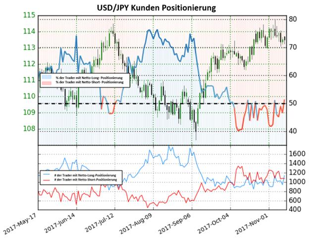 Veränderung des Sentiments zeigt ein bärisches Signal im USD/JPY