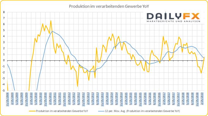 GB Produktion im verarbeitenden Gewerbe Konjunkturdaten