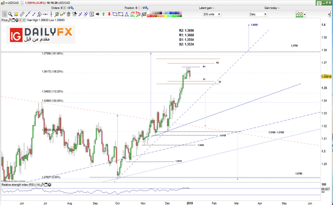 USD/CAD prices daily chart