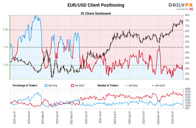 Euro Forecast: Breakouts Constrained, Further Gains May Have to Wait for EUR/JPY, EUR/USD Rates