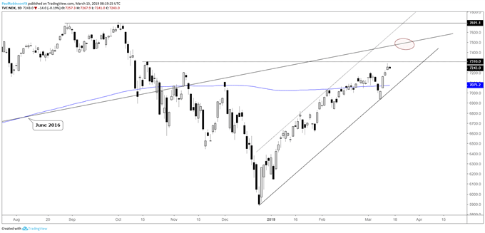 Nasdaq 100 daily chart, leading the way