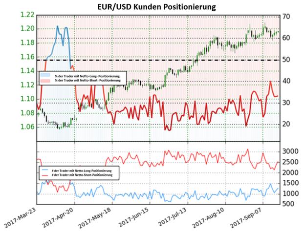 Euro-Postionierungen suggerieren kurzfristig eine Bullentendenz