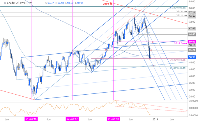 Crude Oil Price Chart - WTI - Weekly