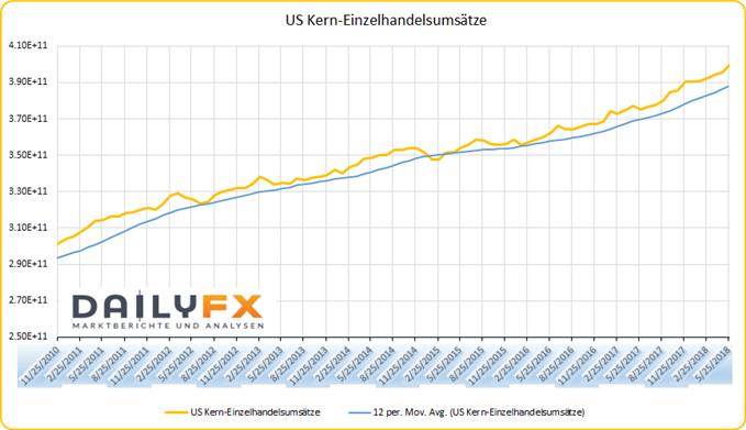 US Kern-Einzelhandelsumsätze