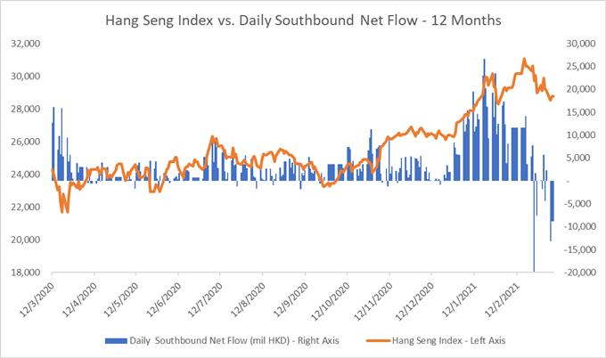 S & amp; P 500, Hang Seng, ASX 200 Outlook: Tech Rebound untuk Mengirim Saham Lebih Tinggi