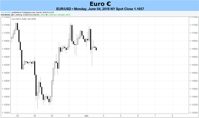 Euro Forecast: Euro May Have Room for Further Recovery in Short-term