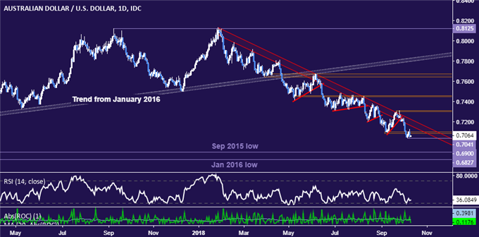 AUD/USD Technical Analysis: Deeper Aussie Dollar Drop Expected