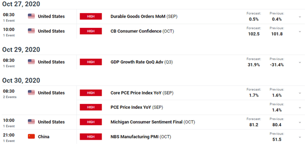 US Q3 GDP and Chinese PMI in Focus