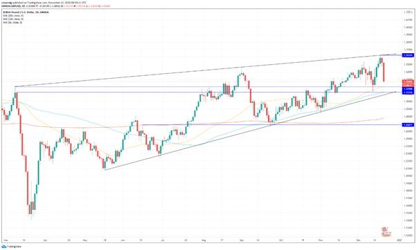 GBP/USD: la libra se desploma ante las nuevas restricciones y la incertidumbre del Brexit