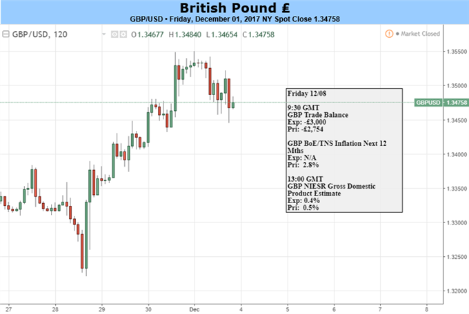GBP Continued Upside On The Cards