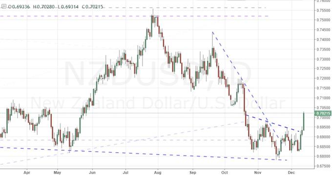 尽管鹰派美联储希望美元走软,那么欧洲央行和英国央行呢?