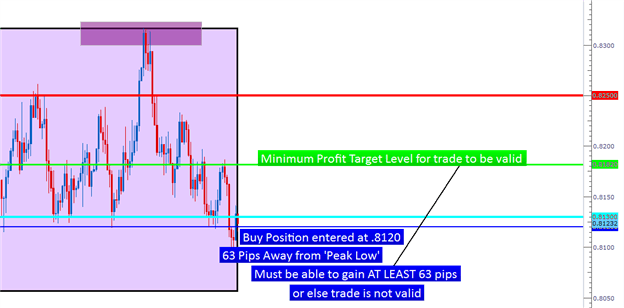 How to use Price Action to manage risk and trades