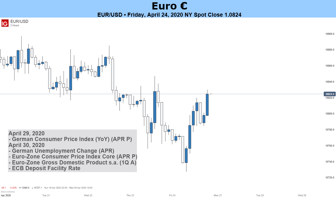 Euro Forecast Outlook For Eur Usd