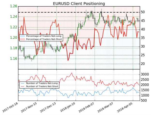 استمرار ارتفاع أسعار اليورو مقابل الدولار الأمريكي EUR/USD مُحتمل بعد تراجع مركز الشراء بنسبة 29.4% من الأسبوع الماضي