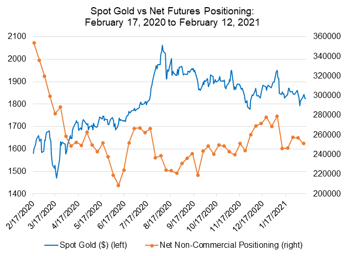 BTC-Goldpreisvorhersage 2021