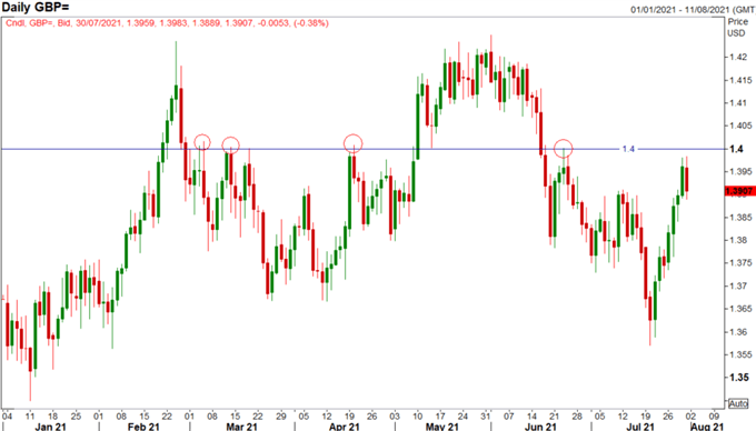 British Pound Forecast: GBP Caution as BoE Meeting Looms