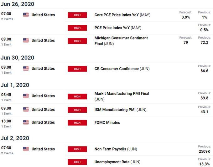 US / Mexico Key Data Releases - USD/MXN Economic Calendar - Dollar / Peso Event Risk