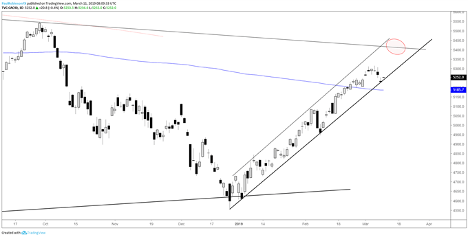 CAC daily chart, channel support getting tested