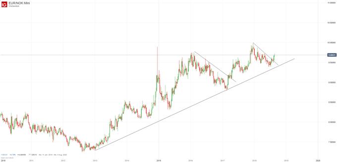EUR NOK Chartanalyse auf Wochenbasis mit Trendlinie