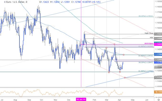 Euro Price Chart - EUR/USD Daily