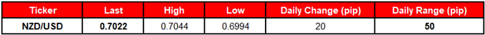 Image of daily change for NZDUSD