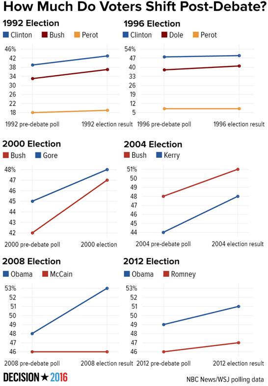 Elecciones presidenciales EEUU pasadas