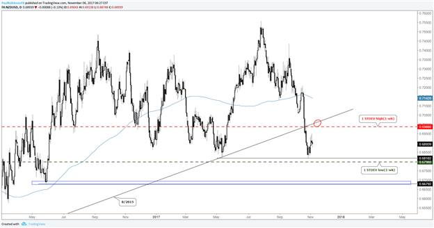NZD/USD & GBP/USD Short-term Volatility Expectations Differ Significantly