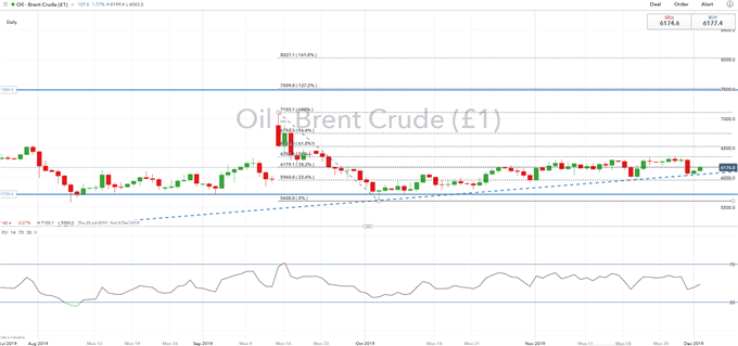 Crude Oil Price Analysis: Oil Prices Soar on OPEC Signal