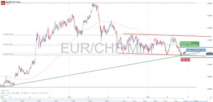 Gráfico técnico EURCHF 6 de junio