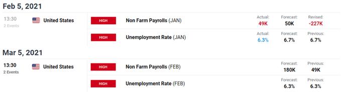 Gambar kalender ekonomi DailyFX untuk AS