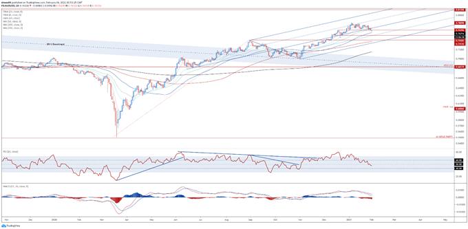 Australian Dollar Analysis: AUD/USD, AUD/JPY Key Levels Ahead of RBA