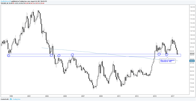 EURUSD Backing-and-Filling, 'Bull-flag' Coming into View