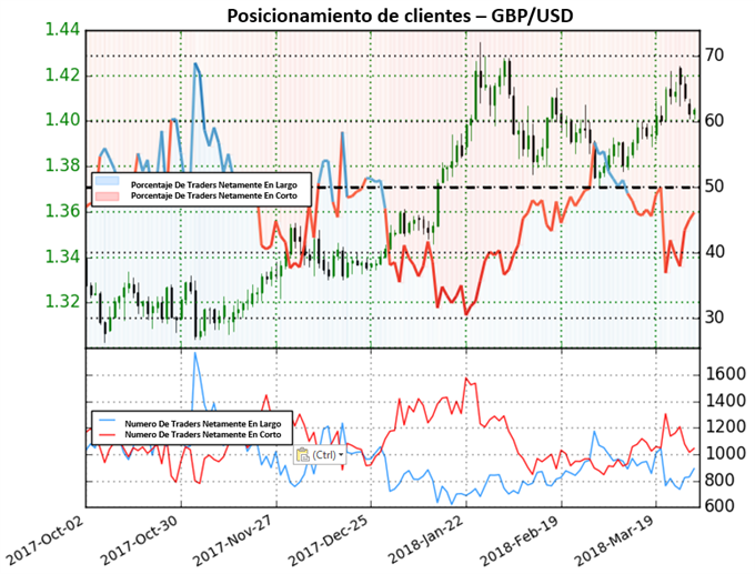 GBP/USD aparentemente continuará su fortaleza
