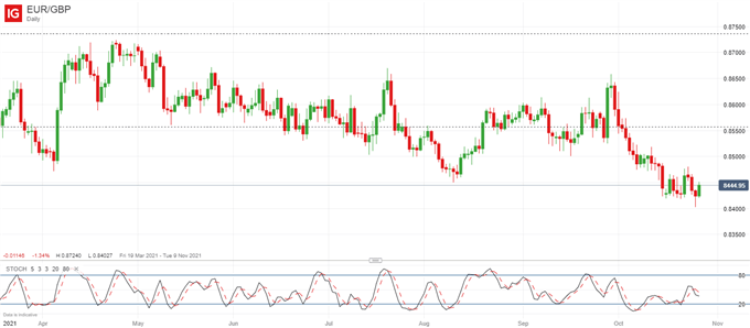 EUR/GBP Likely to be Choppy as BOE-ECB Risks Unfold