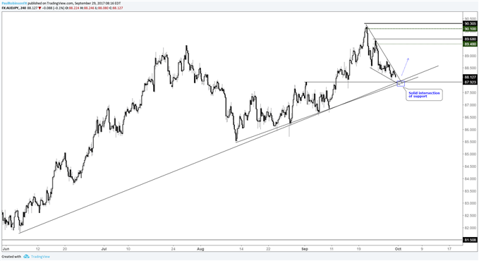 AUDJPY Descending Wedge Could Soon Offer Up a Trade