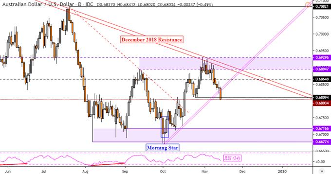 Australian Dollar Sinks, AUD/USD Downtrend in Focus on Jobs Miss