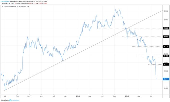 us treasury yield, us treasury 10-year yield, us 10y yield