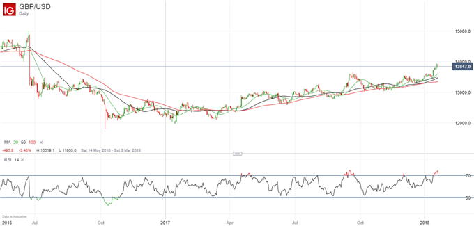 GBP: Perhaps Not Ready Yet For Assault on $1.40