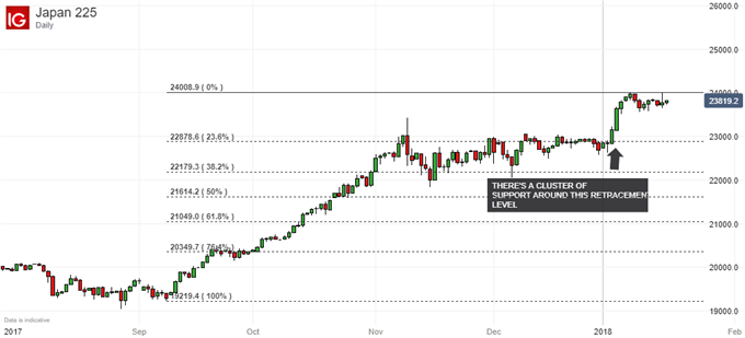 Nikkei 225 Technical Analysis: Upside Channel Holds, Even Up Here
