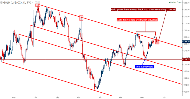 Gold Prices Slide Back into Descending Channel, Find Fibonacci Support