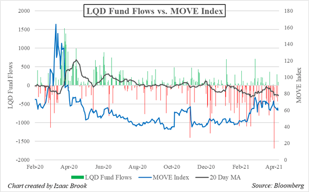 LQD, Corporate Bonds, LQD ETF, LQD Fund Flows, MOVE Index
