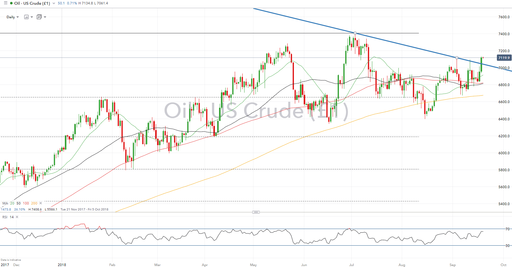 Crude oil steady as official USA inventories fall