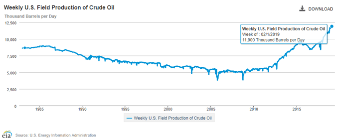 Image of EIA field production of crude oil